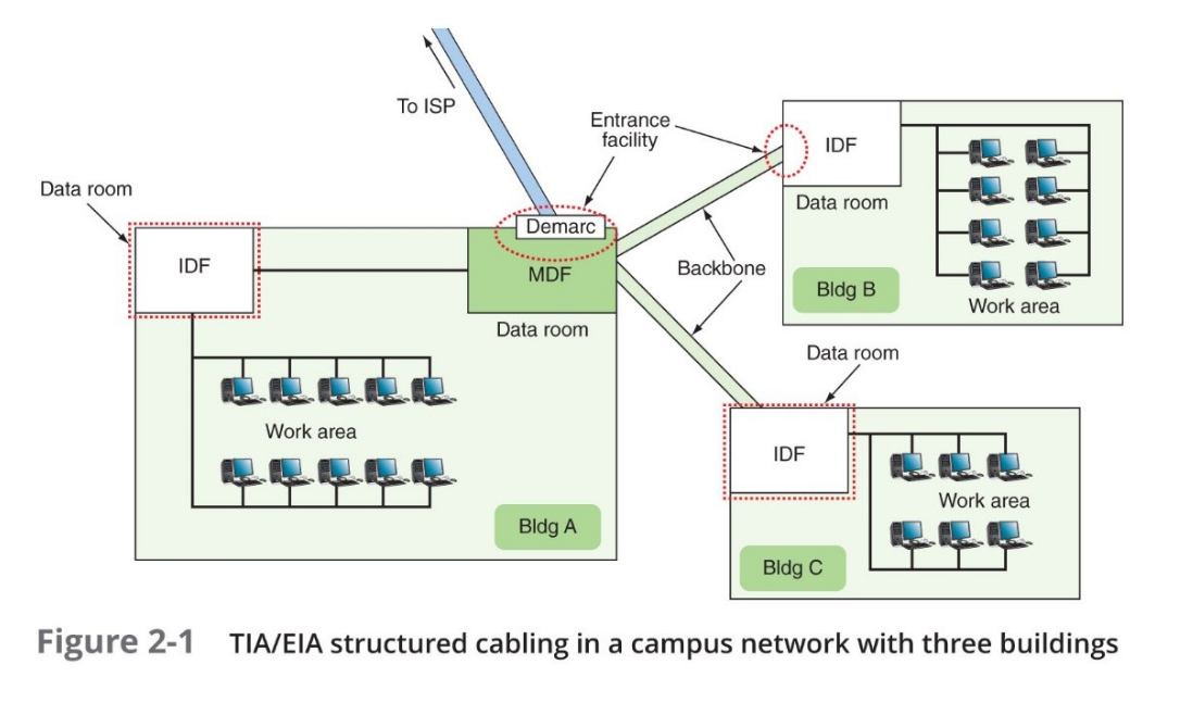 TIA/EIA structured cabling in a campus network