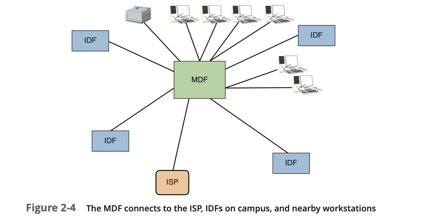 MDF connecting a network