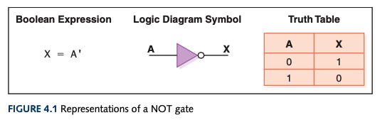 Representations of a NOT gate