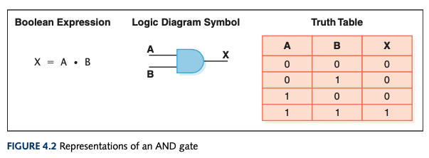 Representations of an AND gate