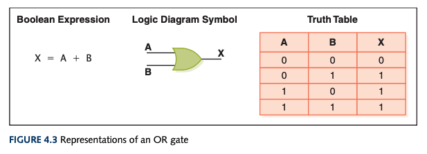 Representations of an OR gate