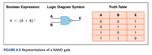 Representations of a NAND gate