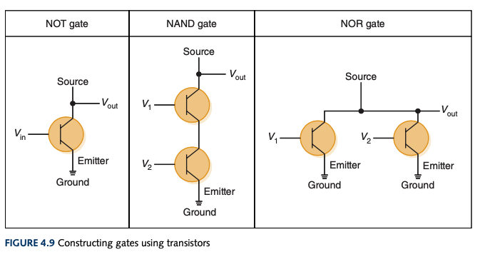 Constructing gates with transistors