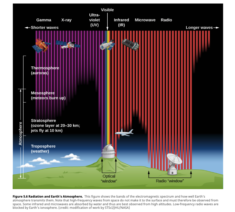 Electromagnetic spectrum and the Earth's atmosphere