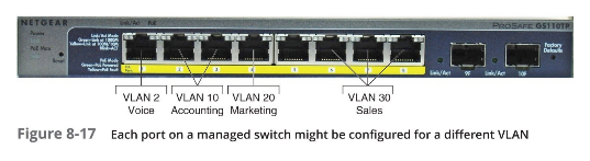 Example of a managed switch