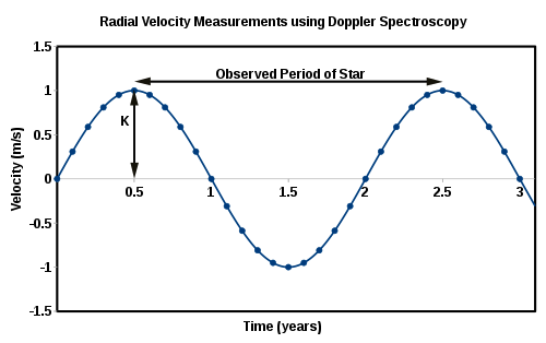 Radial Velocity Measurements using Doppler Spectroscopy
